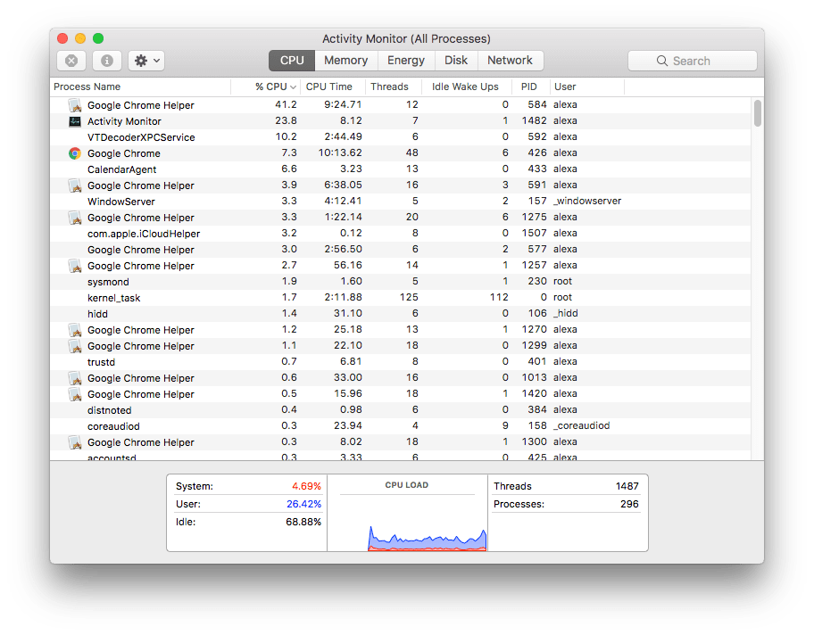 how to check cpu usage on mac