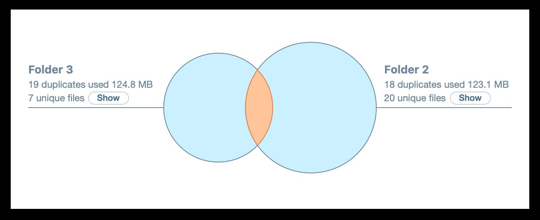 similar folders mac