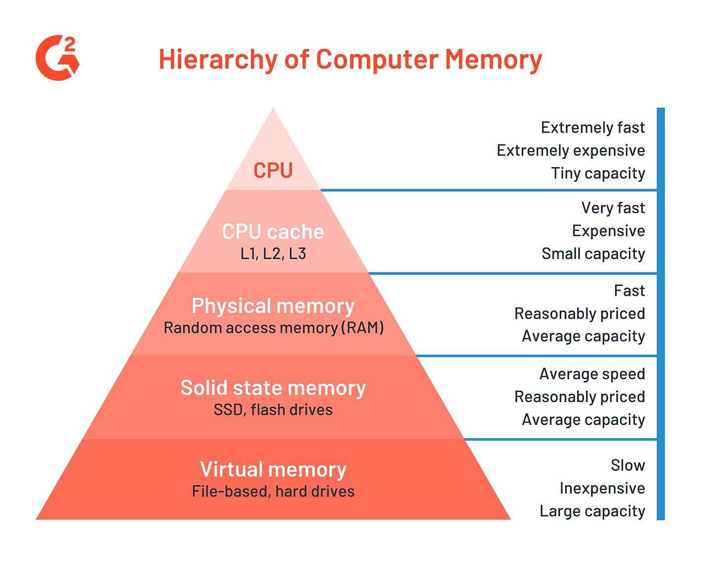 hierarchy of computer memory - scheme