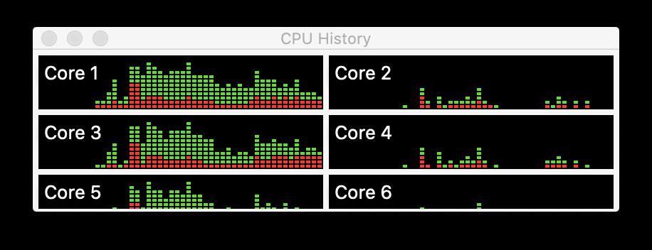Activity monitor - cpu history monitoring
