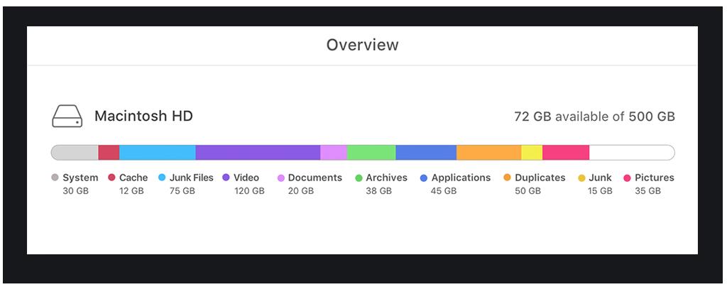 Mac storage overview