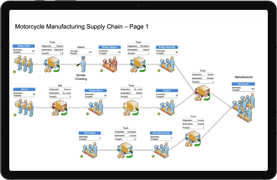 motorcycle manufacturing supply chain