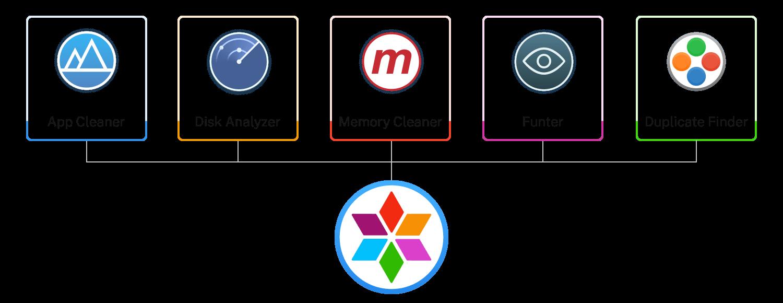 MacCleaner Pro scheme