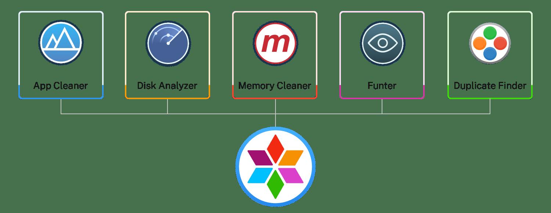 MacCleaner tools
